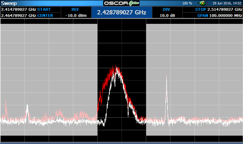 20 MHz span on OSCOR Green Spectrum Analyzer Showing WiFi Signal