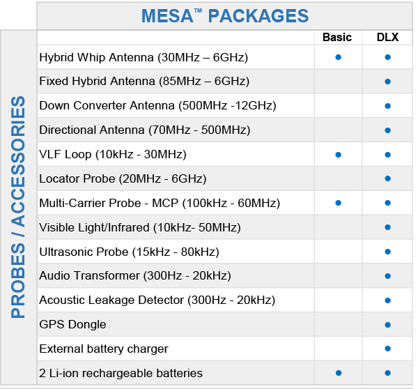 MESA Basic and Deluxe Comparison Chart